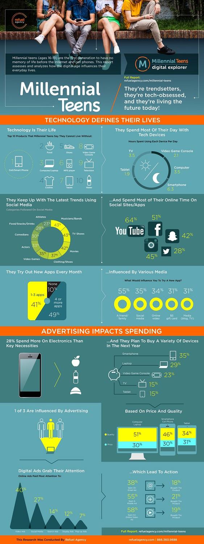 infografia millennials