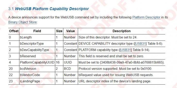 Google presenta sistema para conectar dispositivos USB con paginas web